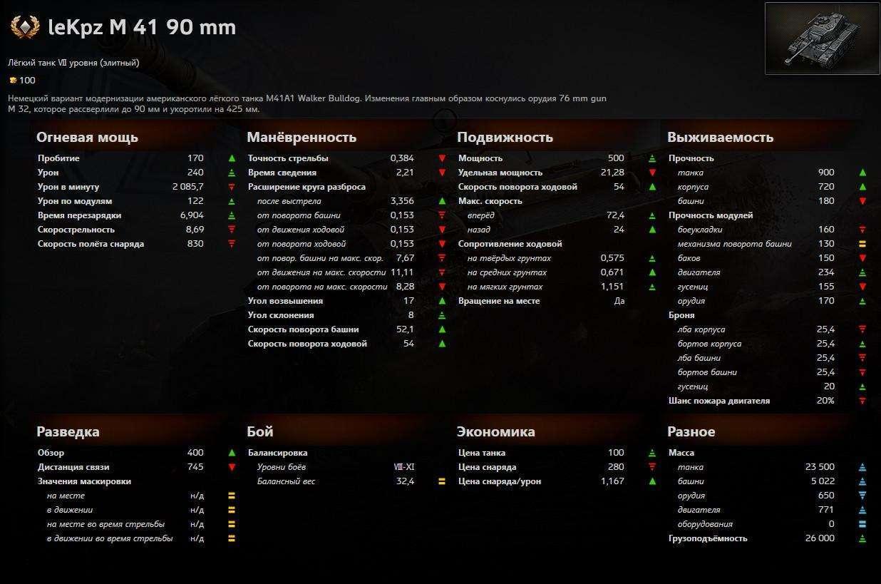 ТТХ M 41 90 GF